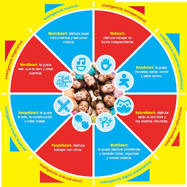 tt_multipleintelligences_wheel-600px